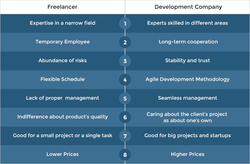 Pros and Cons of Freelancer VS Development company