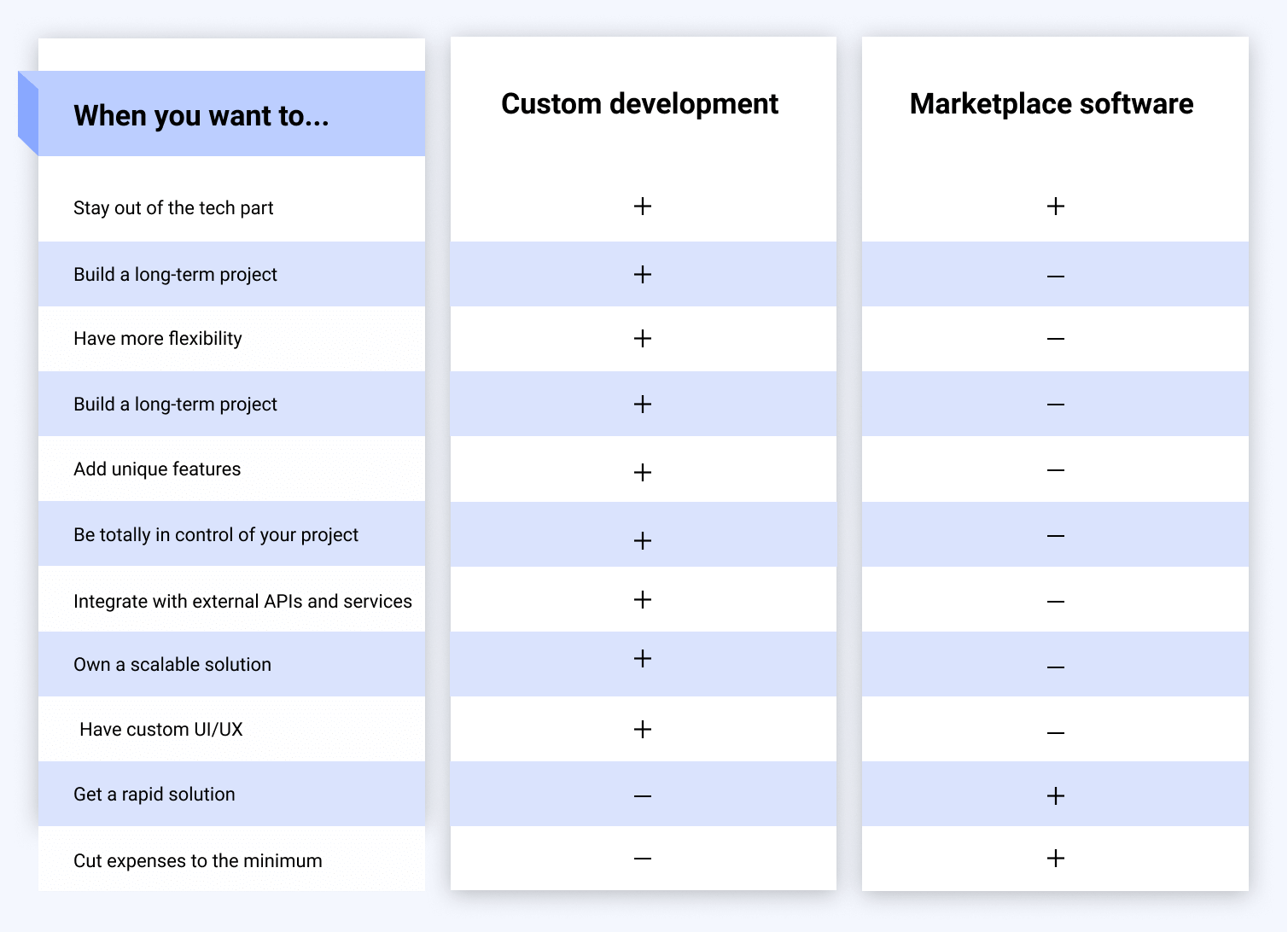 marketplace software vs custom development