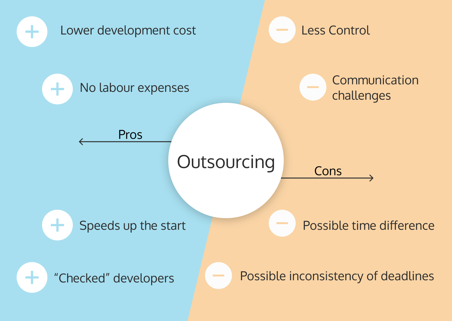 How to create an online marketplace: Pros and Cons of outsourcing