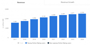 how to create a dating app: Revenue in the online dating
