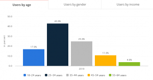 how to create a dating app: biggest target audience in online dating