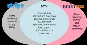 Stripe vs Braintree: Comparison Chart