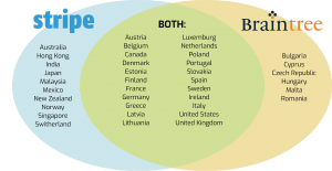 Stripe vs Braintree: Supported Countries