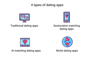 how to create a dating app: types of daating apps
