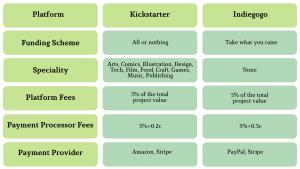 Kickstarter alternatives: Indiegogo comparison