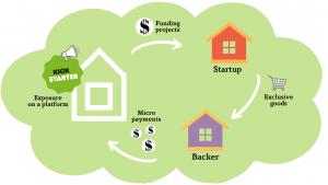 How to start a crowdfunding website: Kickstarter business model