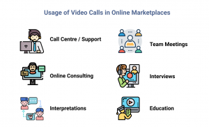 Usage of Video Conferencing Solutions in Online Marketplaces