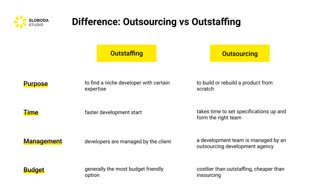 Difference of outstaffing vs outsourcing