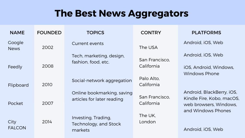 Best news aggregator websites comparison
