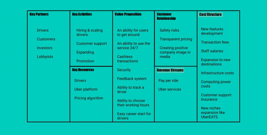 Business Model Canvas For Online Marketplace