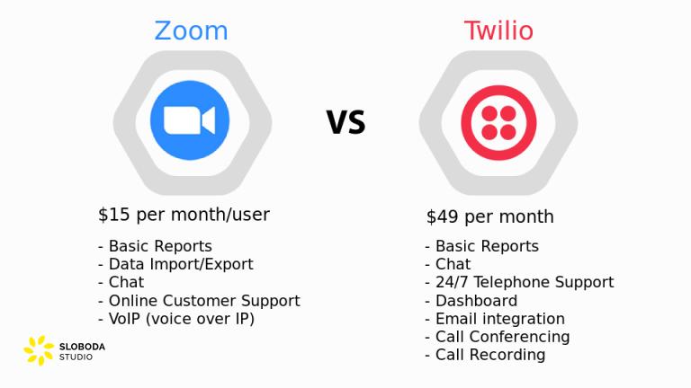 twilio vs zoom