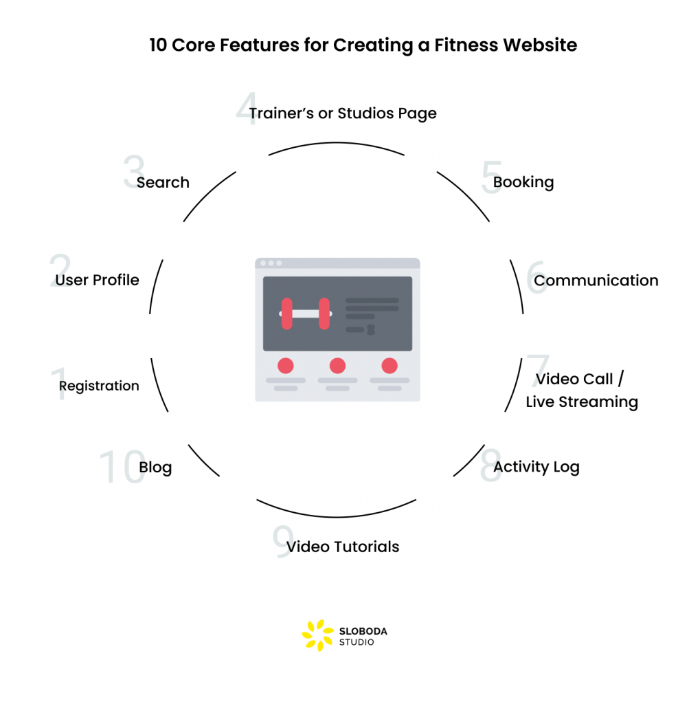 10 Core Features for Creating a Fitness Website