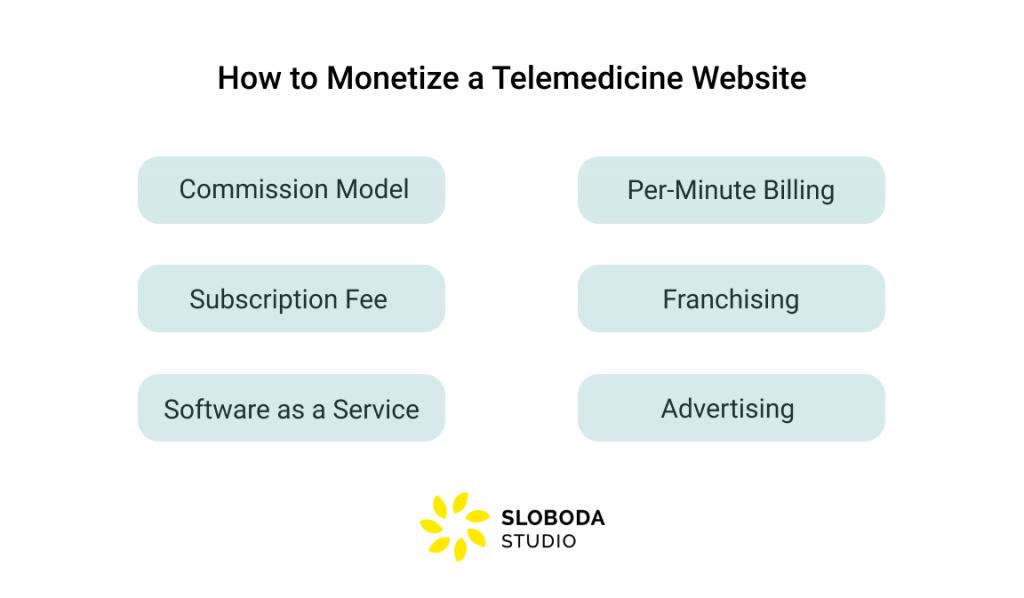 How to Monetize a Telemedicine Platform