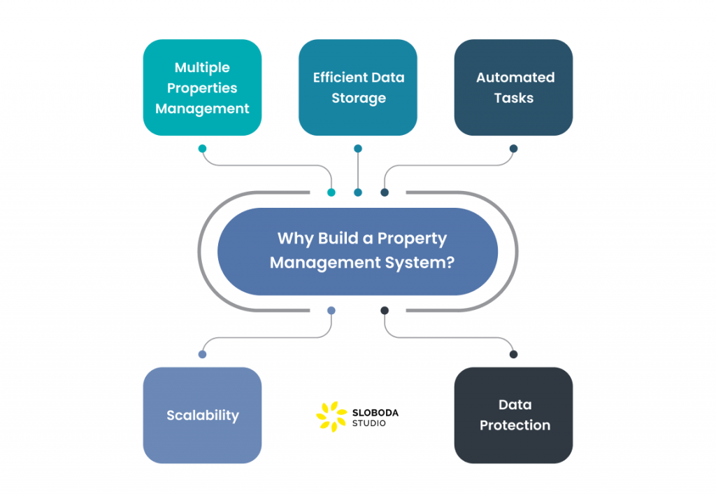 Why Build a Property Management System