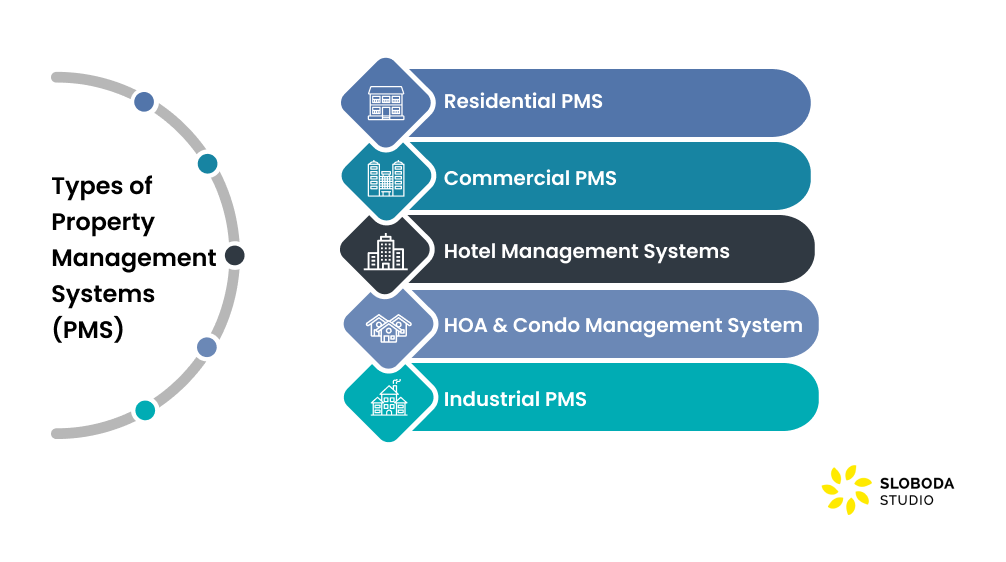 Types of Property Management Systems