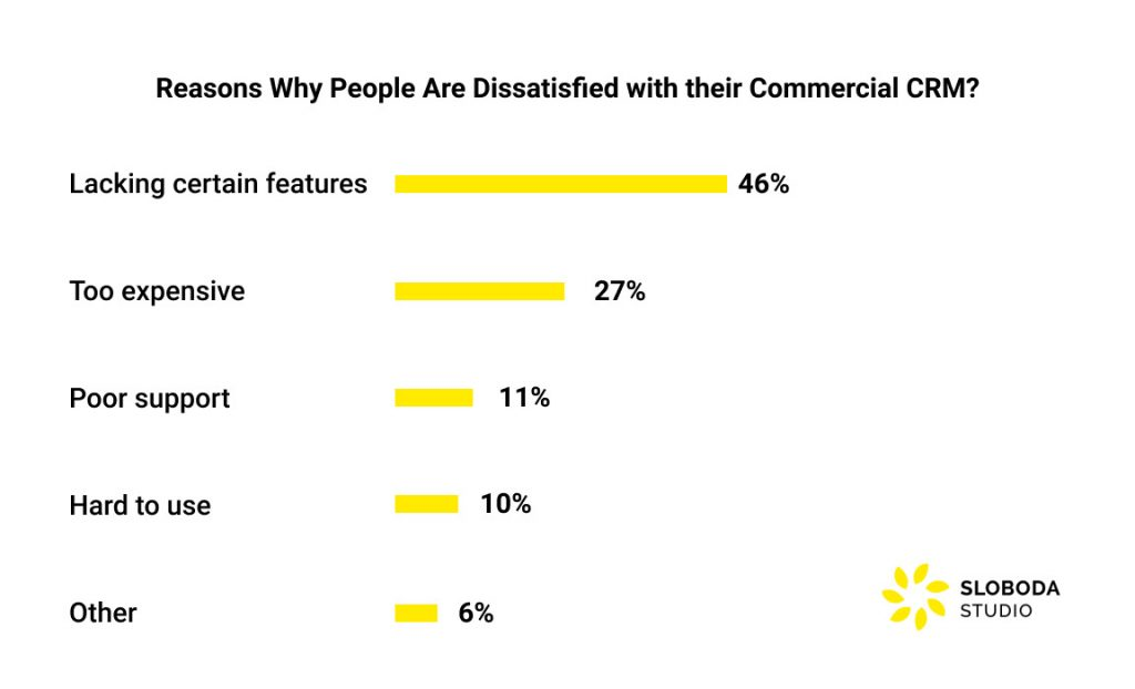 reasons why people are dissatisfied with their commercial CRMs