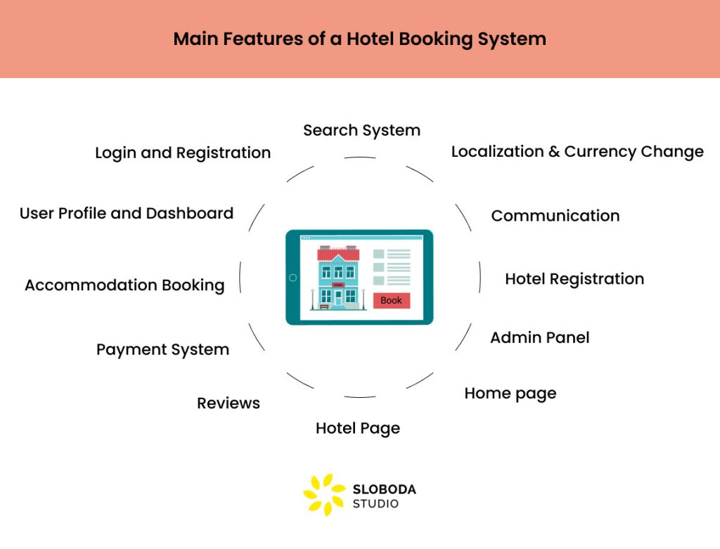 Main Features of a Hotel Booking System