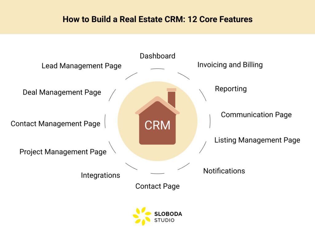 How to Build a Real Estate CRM