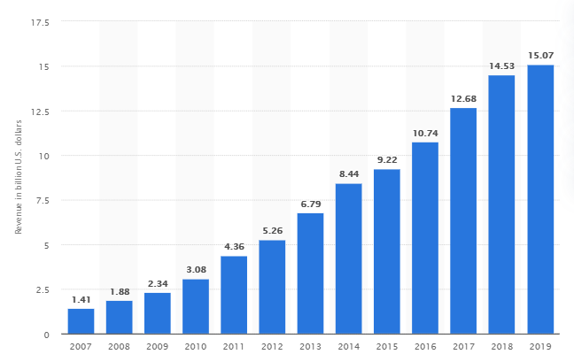 Revenue of Booking Holdings worldwide from 2007 to 2019