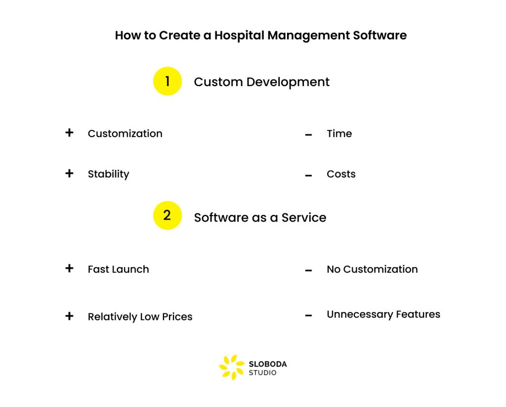 How to Create a Hospital Management Software