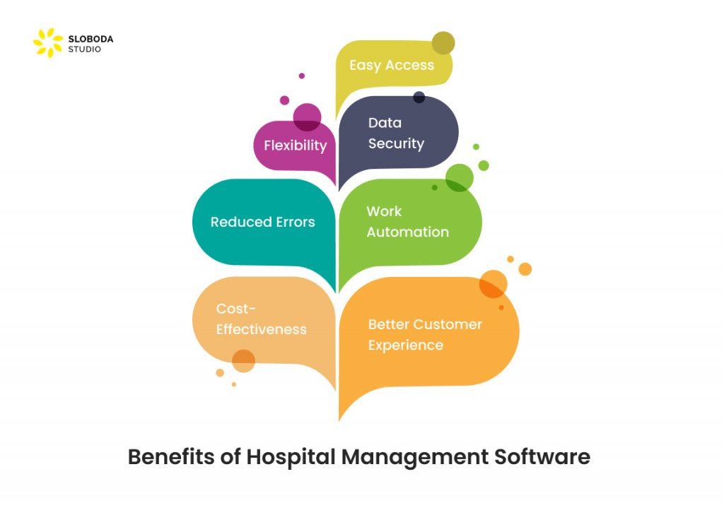 Benefits of Hospital Management Software