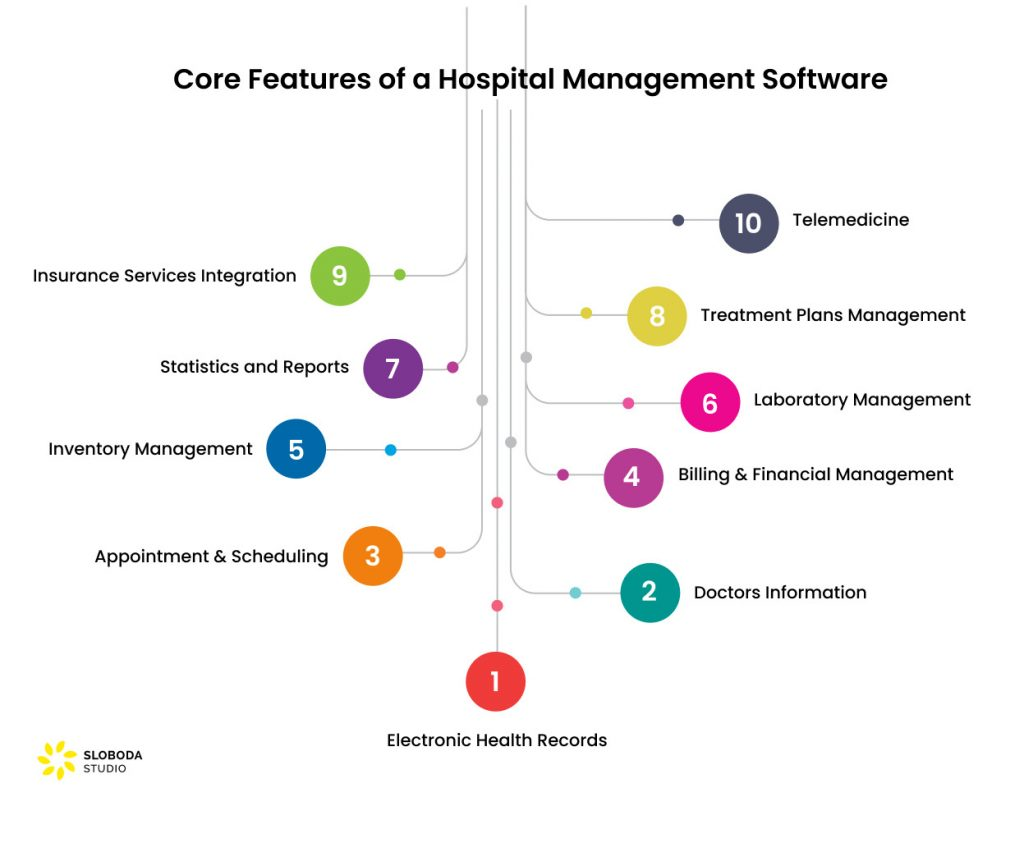 Core Features of a Custom Hospital Management Software