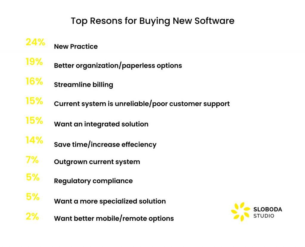 reasons for adopting hospital management software