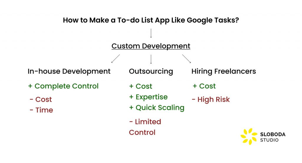 How to Make a To-do List App Like Google Tasks