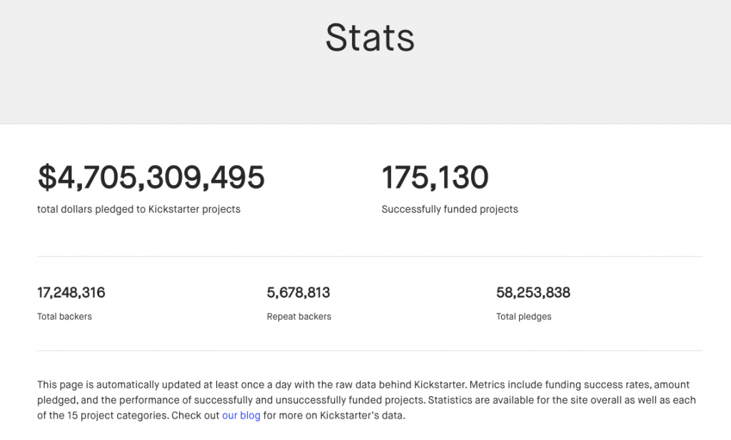 Create crowdfunding website: Kickstarter statistics