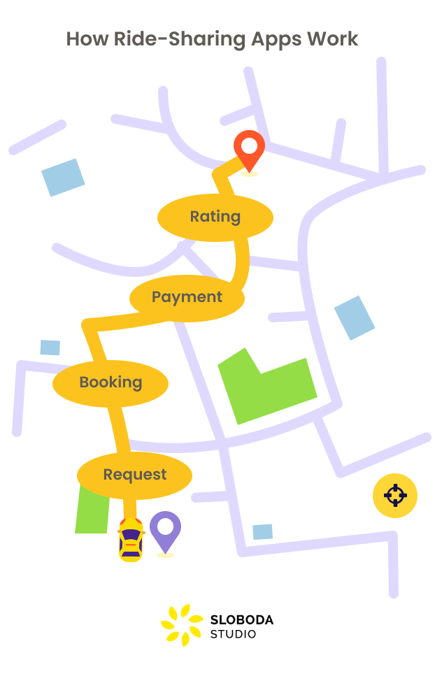 How Ride Sharing Apps Work