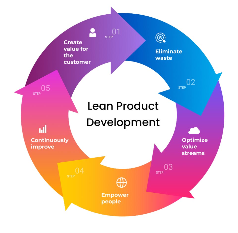 Guide to the Product Development Process 10 Steps+Key Tips