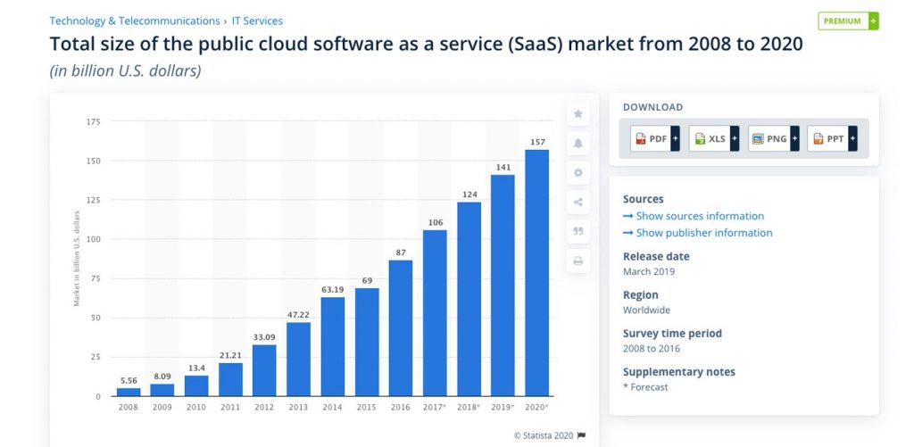 saas market growth: statista research