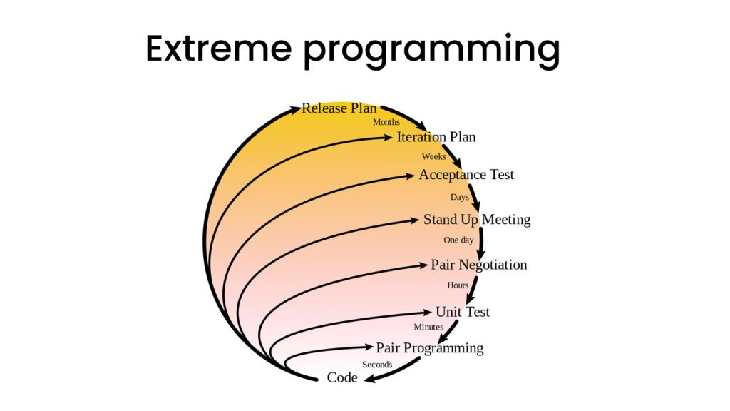 Product Development Process: Extreme Programming