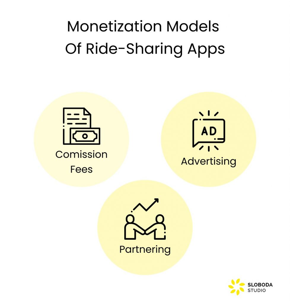 How to Create a Ride Sharing App: Monetization