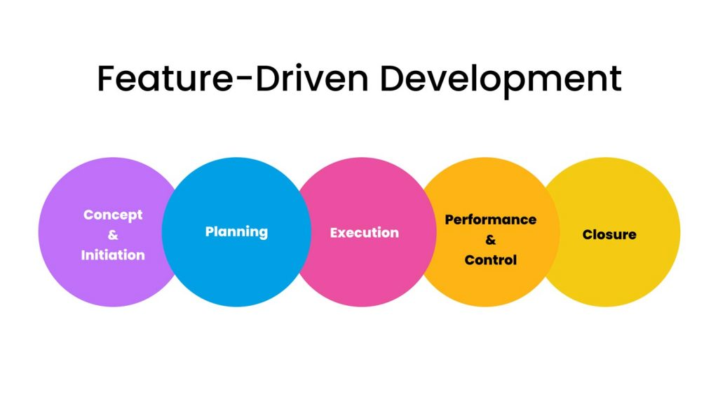 Product development process: feature-driven development