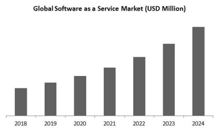 global saas market: kbv research