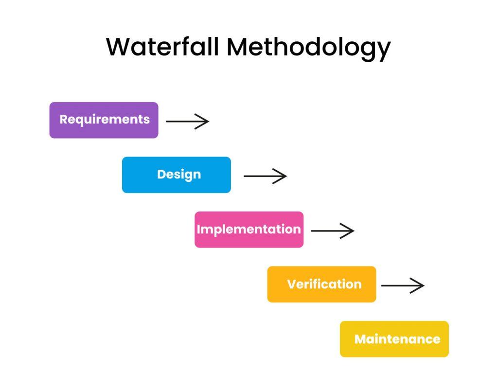 Product development process: waterfall methodology
