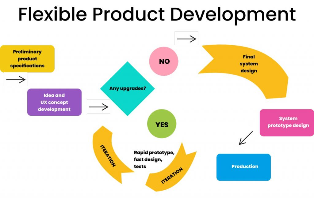 Product development process: flexible product development