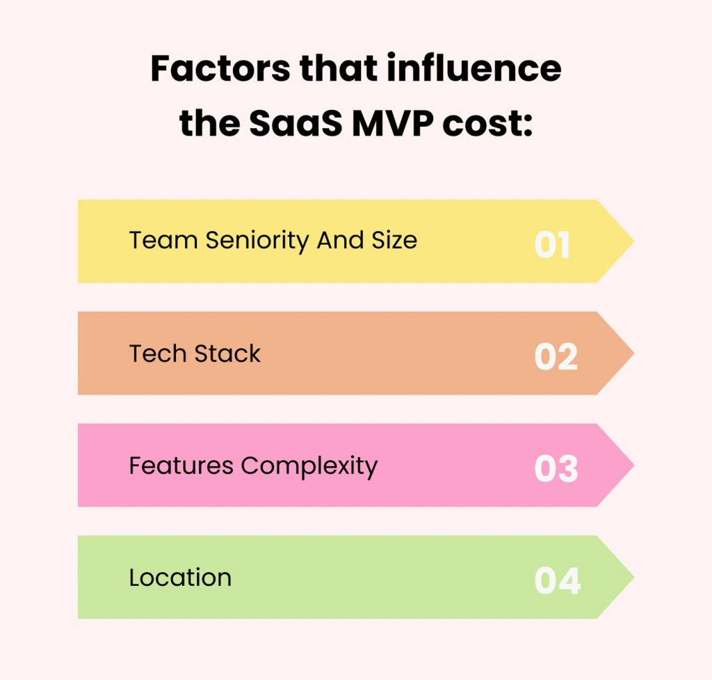 create mvp for saas startup: cost