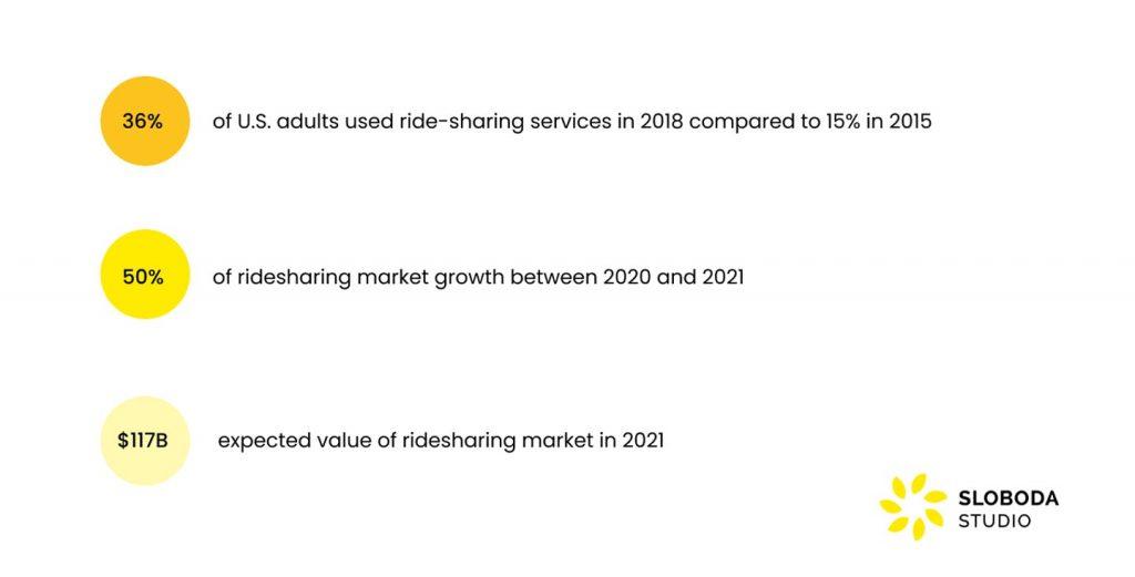 Ride Sharing App market