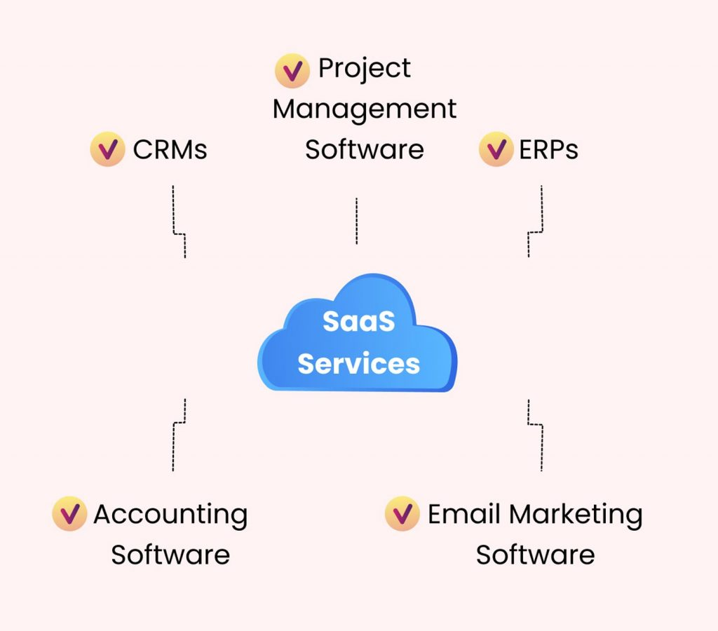 create mvp for saas startup: saas services