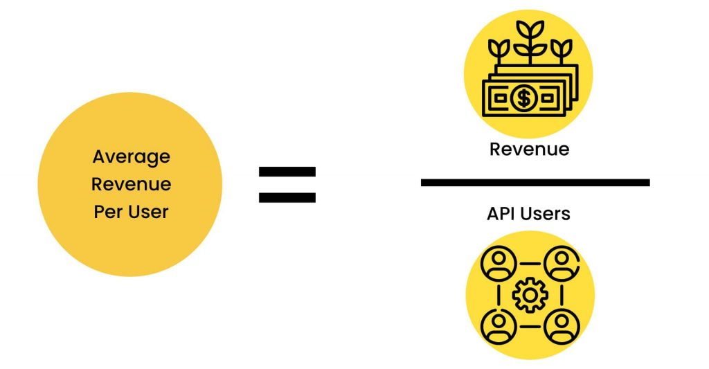 How to Scale a Startup: average revenue per user