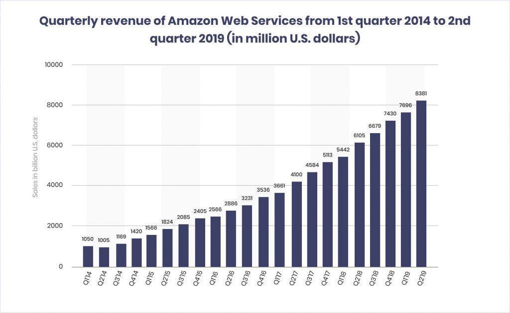 make an ecommerce website like amazon: revenue 2019