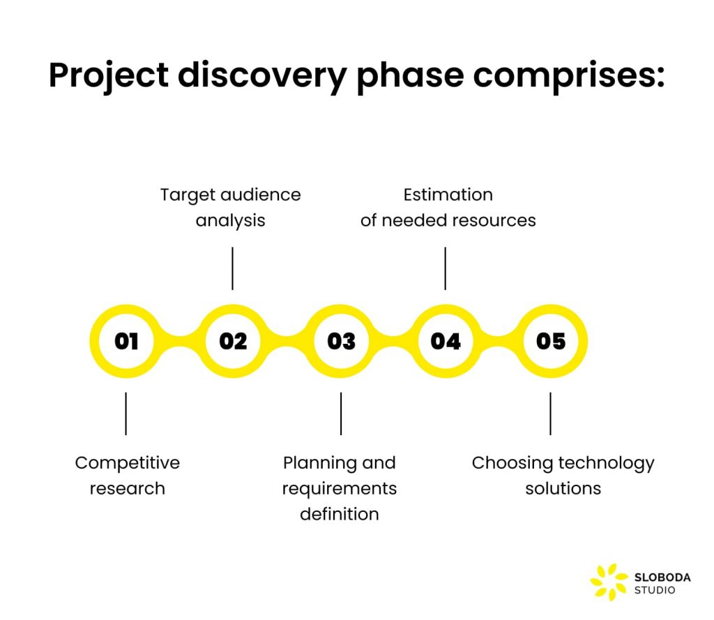Space-as-a-service business model: project discovery phase