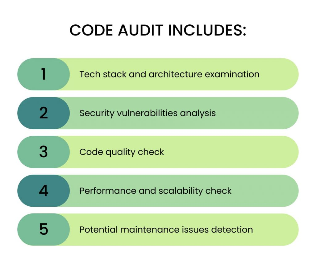 Software Code Audit includes