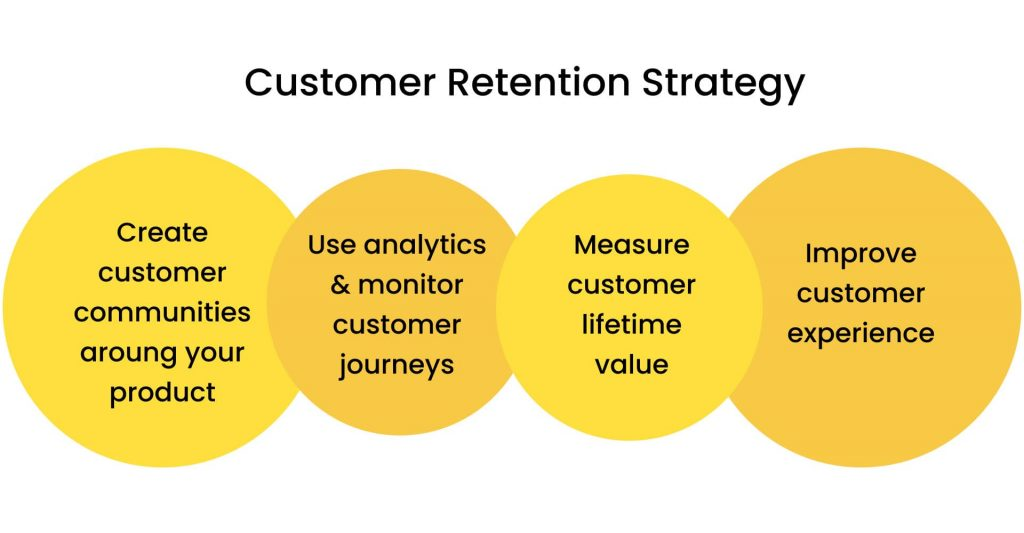 How to Scale a Startup: customer retention