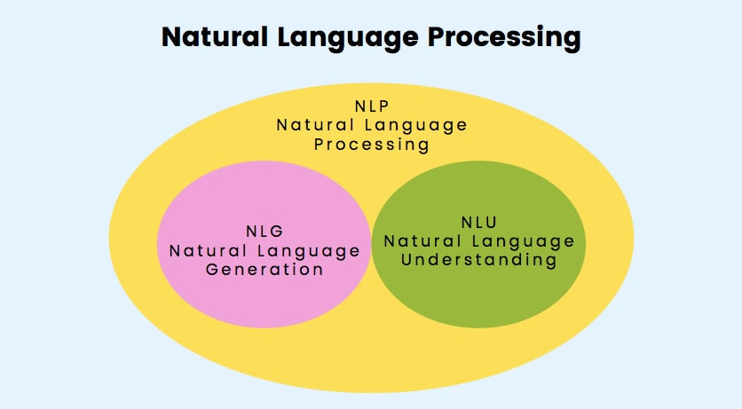 How to Build a Chatbot with Natural Language Processing: NLP Scheme