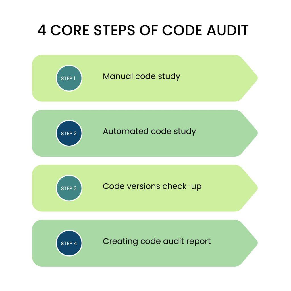 Software Code Audit: 4 steps