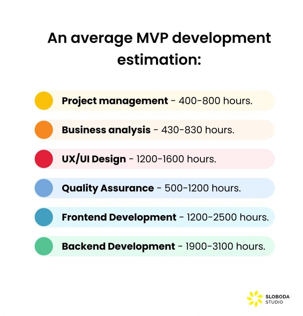 make an ecommerce website like amazon: MVP estimation