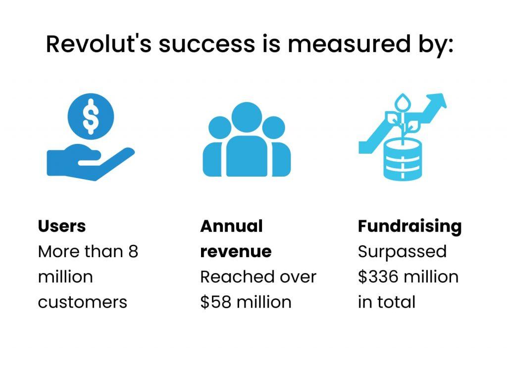 how to create money transfer app: revolut success story